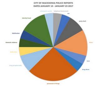 City of Macedonia Police Reports' Statistics for January 13 – January 23 2017