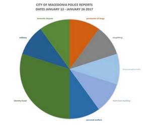 City of Macedonia Police Reports' Statistics for January 12 – January 26 2017