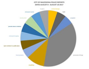 City of Macedonia Police Reports' Statistics for August 8 – August 18, 2017