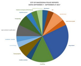 City of Macedonia Police Reports' Statistics for September 7 – September 27, 2017