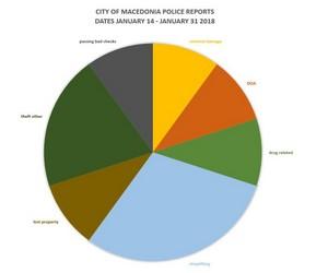City of Macedonia Police Reports' Statistics for January 14 – January 31, 2018