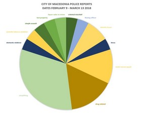 City of Macedonia Police Reports' Statistics for February 9 – March 13, 2018