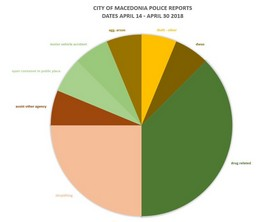 City of Macedonia Police Reports' Statistics for April 14 – April 30, 2018