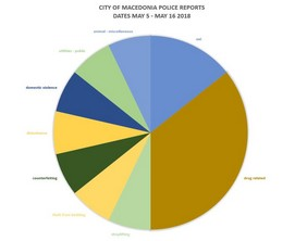 City of Macedonia Police Reports' Statistics for May 5 – May 16, 2018