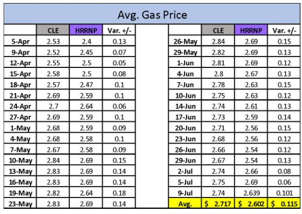 Cleveland Gas Prices >> Hard Rock Rocksino S Rockstop Gas Wash Offers Lowest Gas